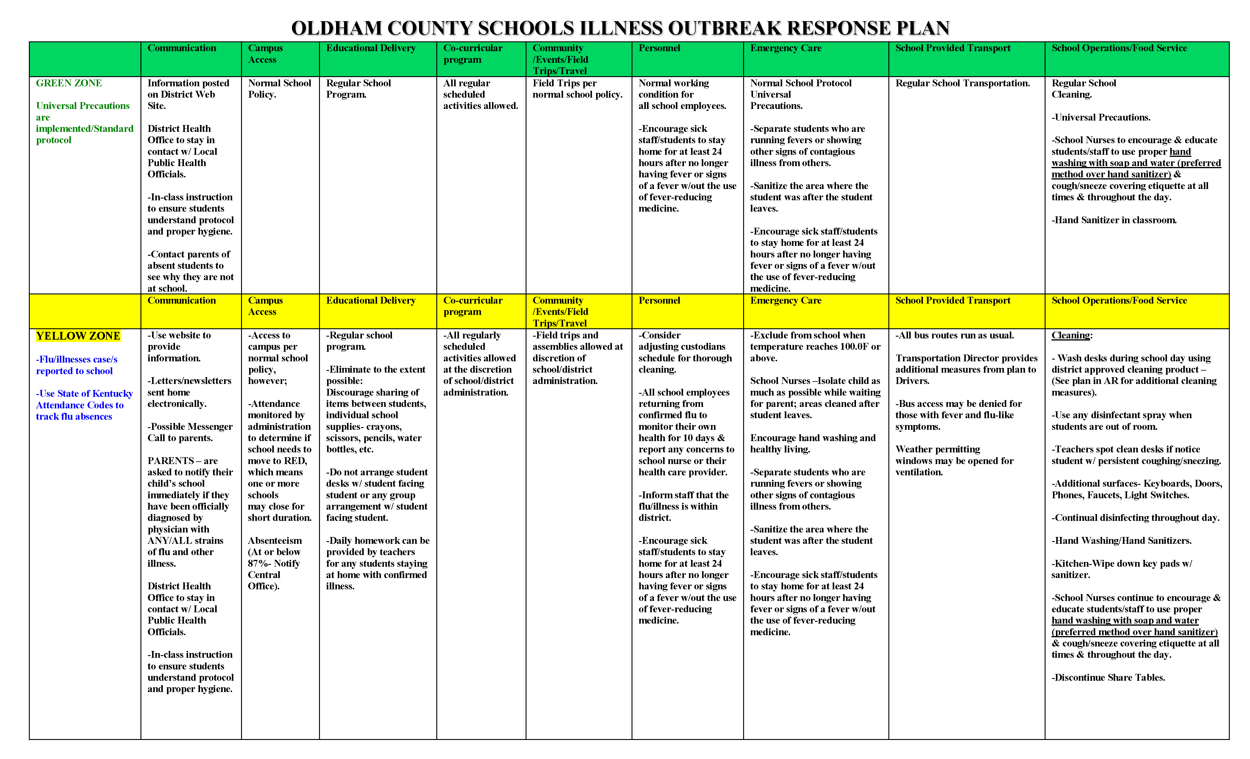 Oldham County Schools Illness Outbreak Response Plan - Green & Yellow